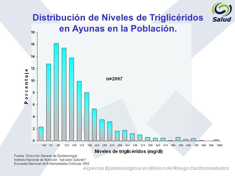 Distribución de Niveles de Triglicéridos en Ayunas en la Población.
