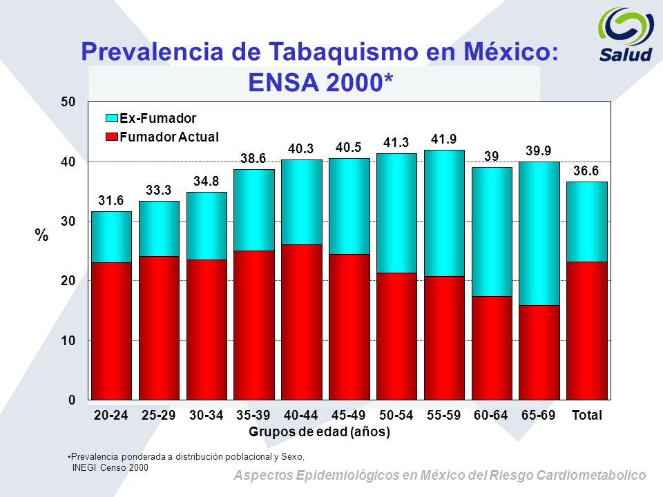 Prevalencia de Tabaquismo en México: