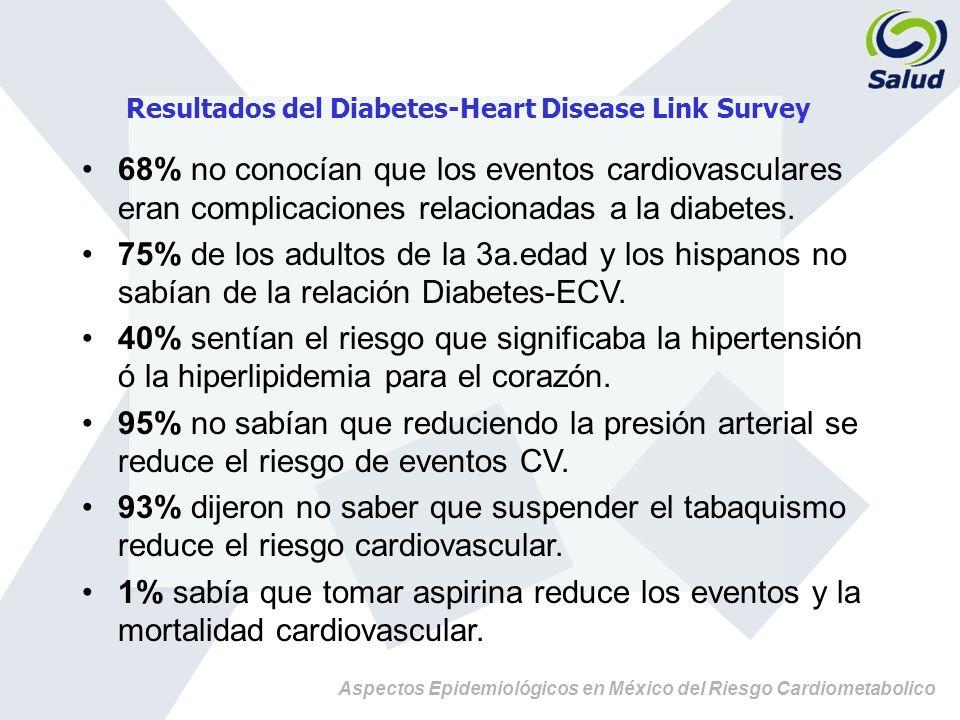 Resultados del Diabetes-Heart Disease Link Survey