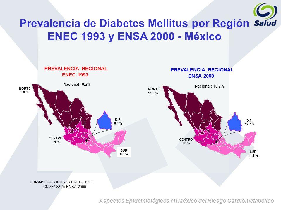 Prevalencia de Diabetes Mellitus por Región ENEC 1993 y ENSA 2000 - México