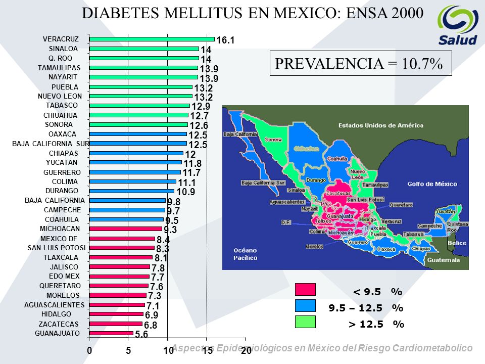 DIABETES MELLITUS EN MEXICO: ENSA 2000