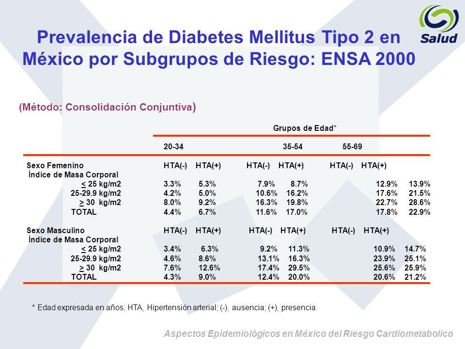 Prevalencia de Diabetes Mellitus Tipo 2 en México por Subgrupos de Riesgo: ENSA 2000