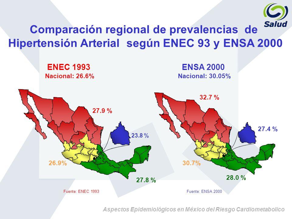 Comparación regional de prevalencias de
