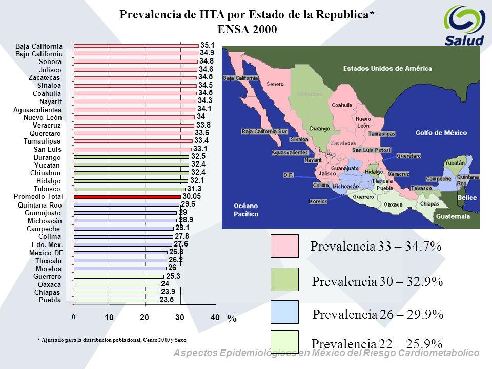 Prevalencia de HTA por Estado de la Republica*