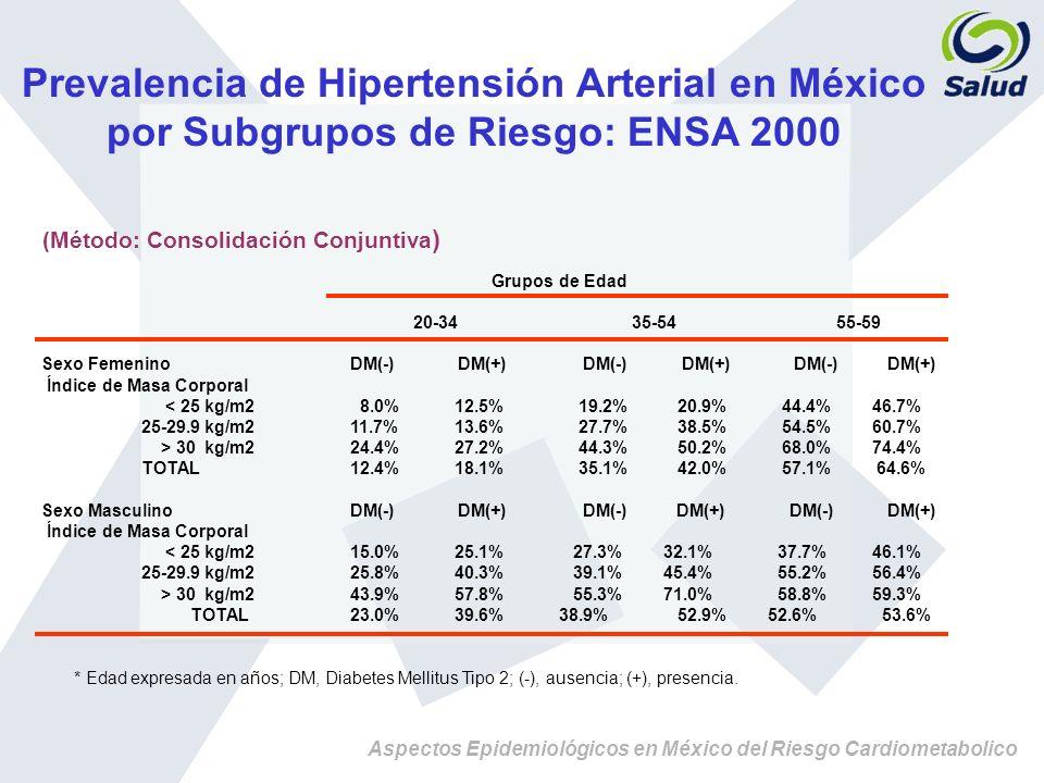 Prevalencia de Hipertensión Arterial en México