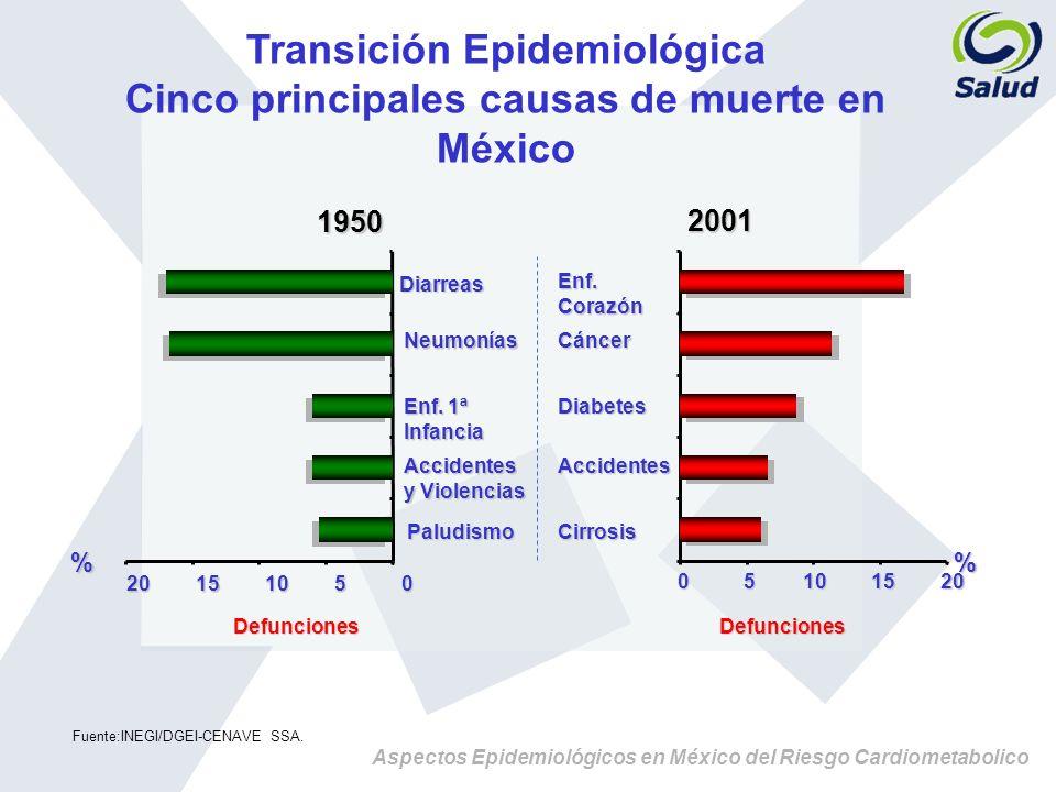 Transición Epidemiológica Cinco principales causas de muerte en México