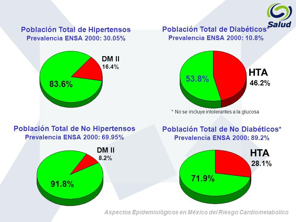 HTA HTA 53.8% 83.6% 71.9% 91.8% Población Total de Hipertensos