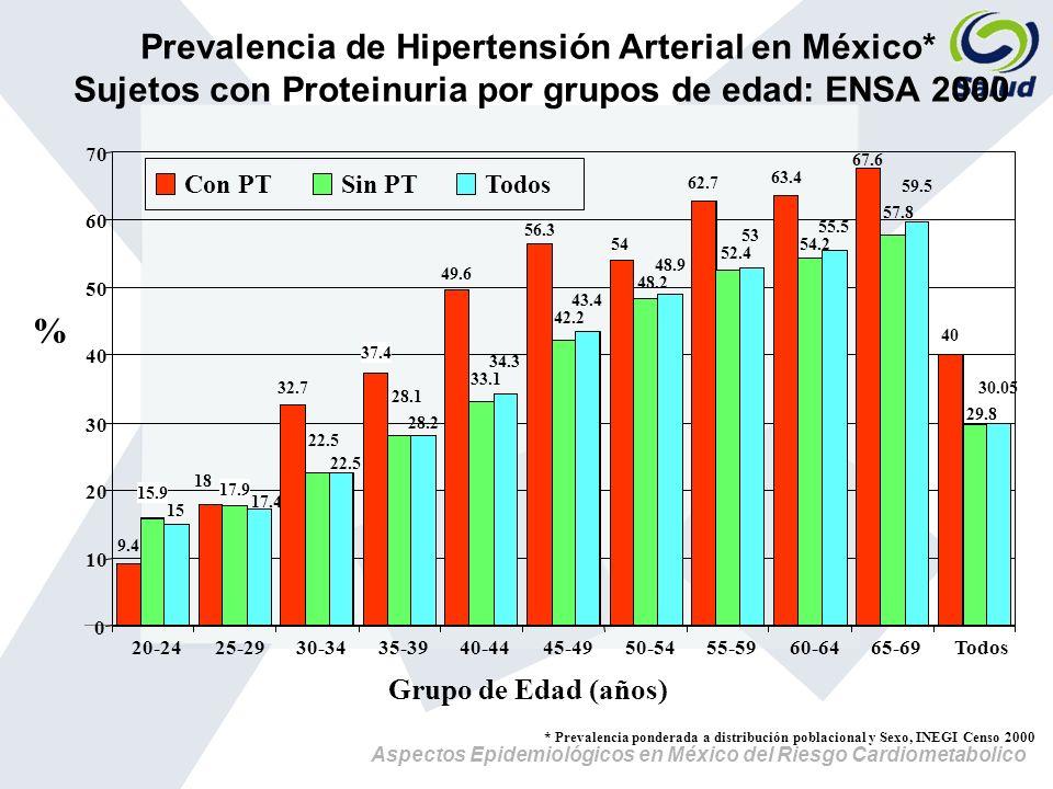 Prevalencia de Hipertensión Arterial en México*