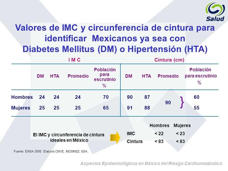 Valores de IMC y circunferencia de cintura para identificar Mexicanos ya sea con