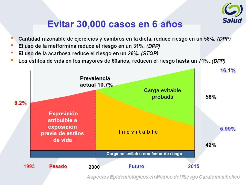 Evitar 30,000 casos en 6 años 16.1% Prevalencia actual 10.7%