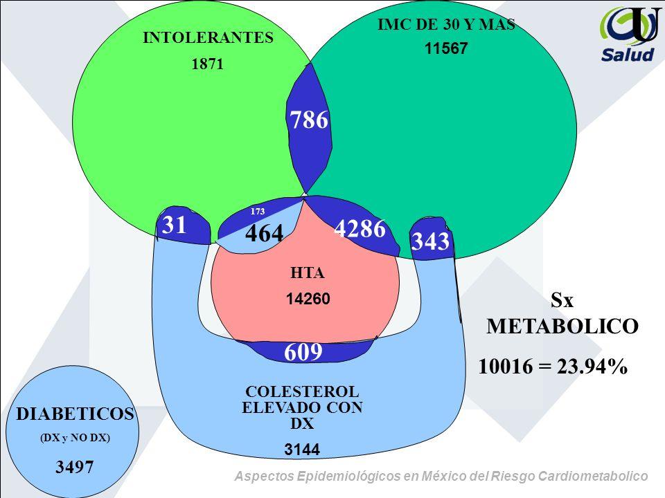 COLESTEROL ELEVADO CON DX
