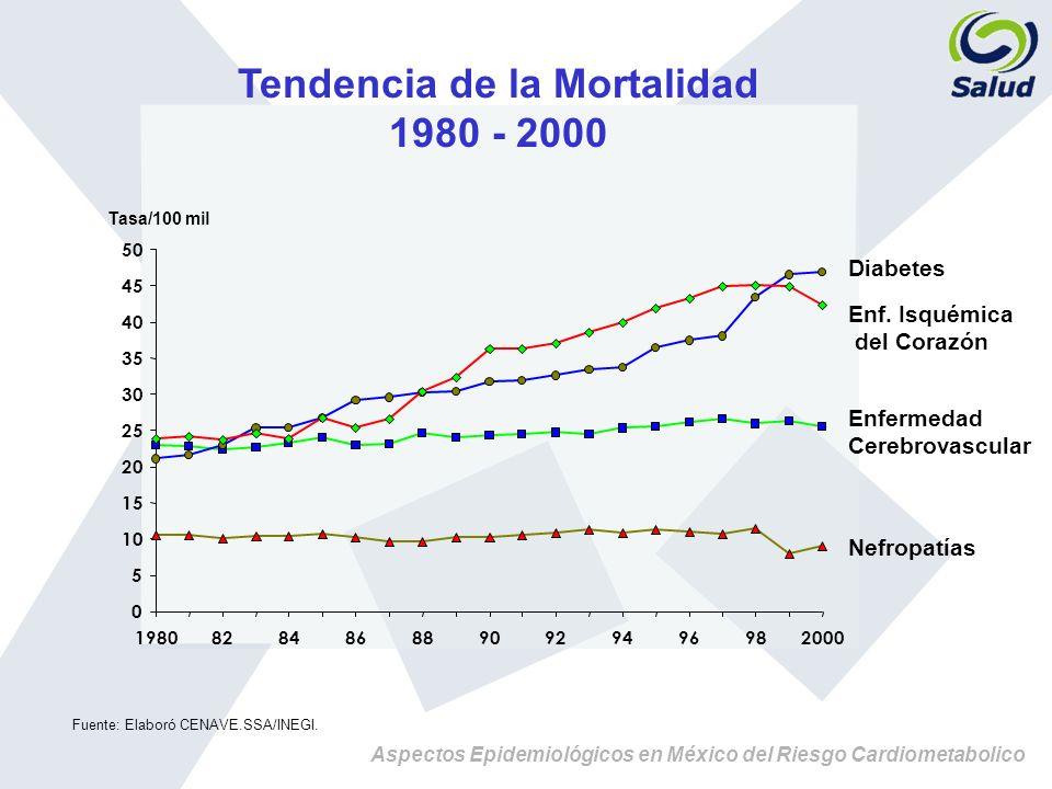 Tendencia de la Mortalidad