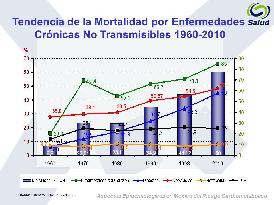 Tendencia de la Mortalidad por Enfermedades