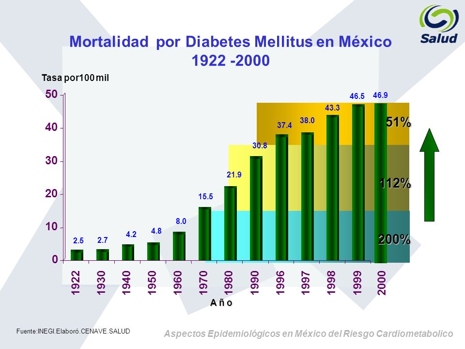 Mortalidad por Diabetes Mellitus en México 1922 -2000