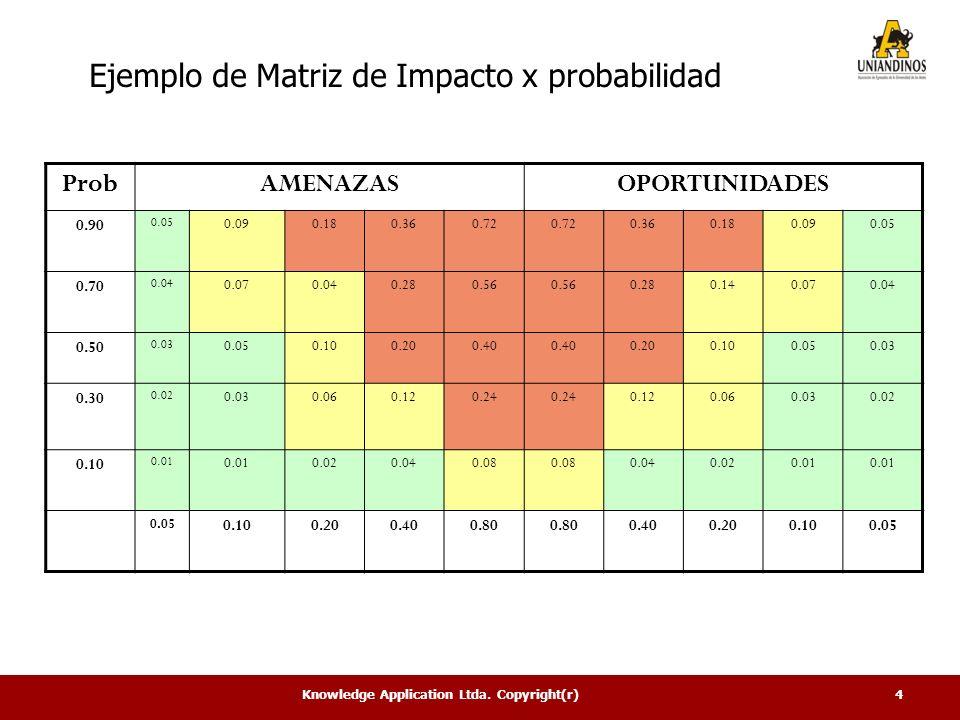 Ejemplo de Matriz de Impacto x probabilidad