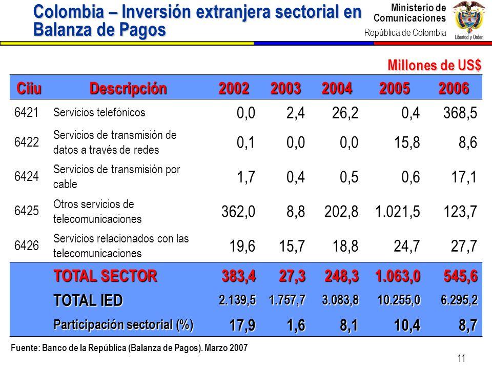 Colombia – Inversión extranjera sectorial en Balanza de Pagos