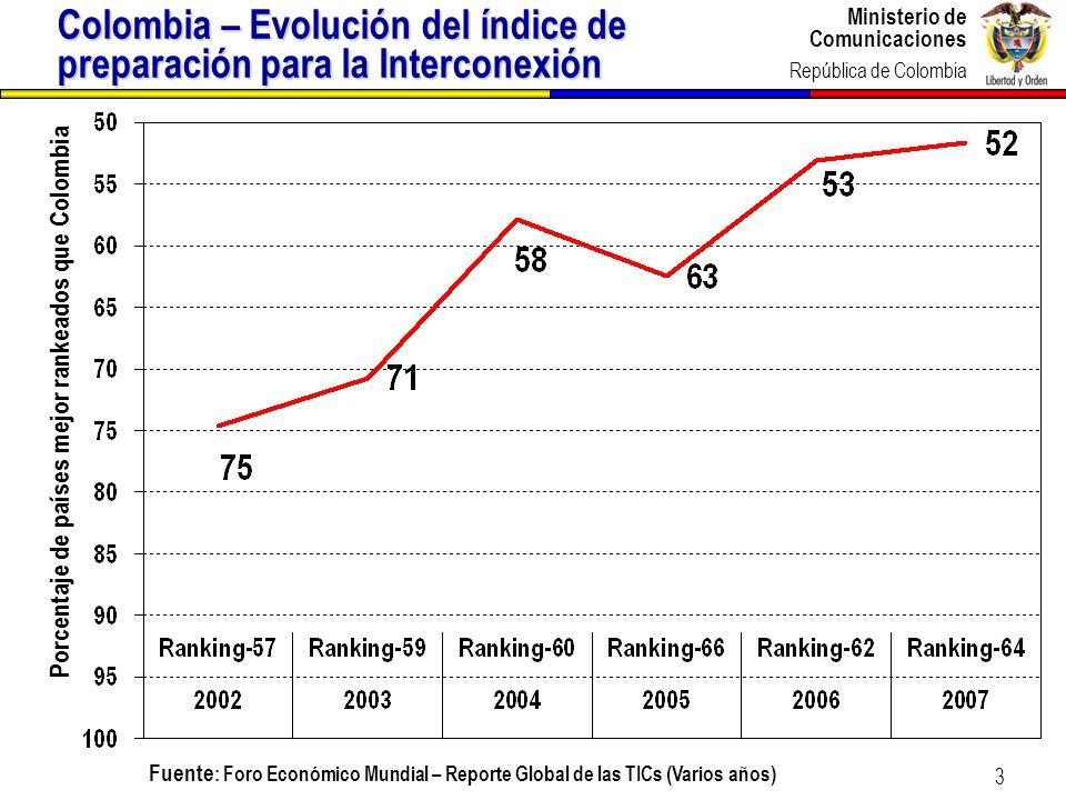 Colombia – Evolución del índice de preparación para la Interconexión