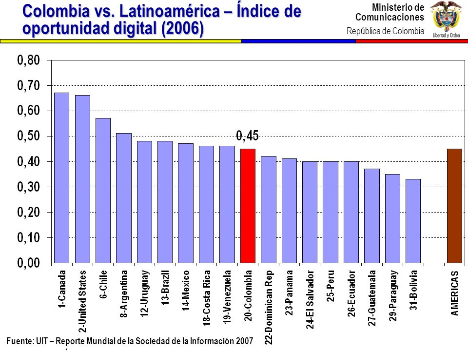 Colombia vs. Latinoamérica – Índice de oportunidad digital (2005)