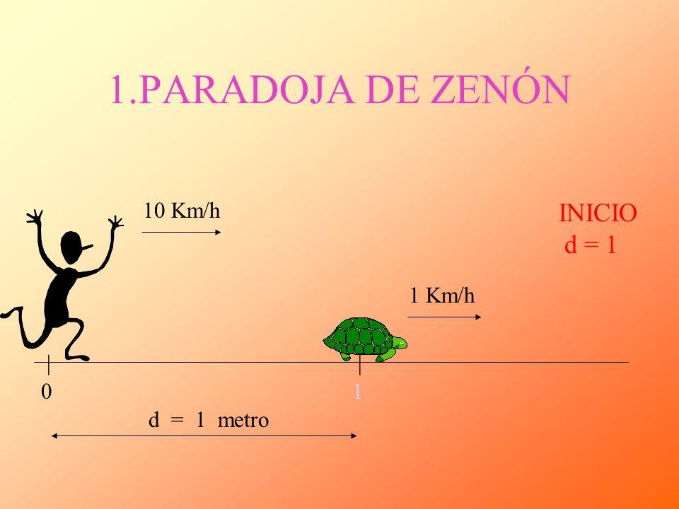 1.PARADOJA DE ZENÓN 10 Km/h INICIO d = 1 1 Km/h | | 1 d = 1 metro
