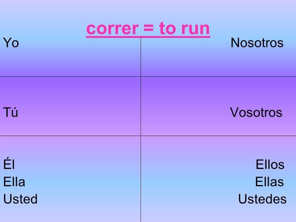 correr = to run Yo Nosotros Tú Vosotros Él Ellos Ella Ellas