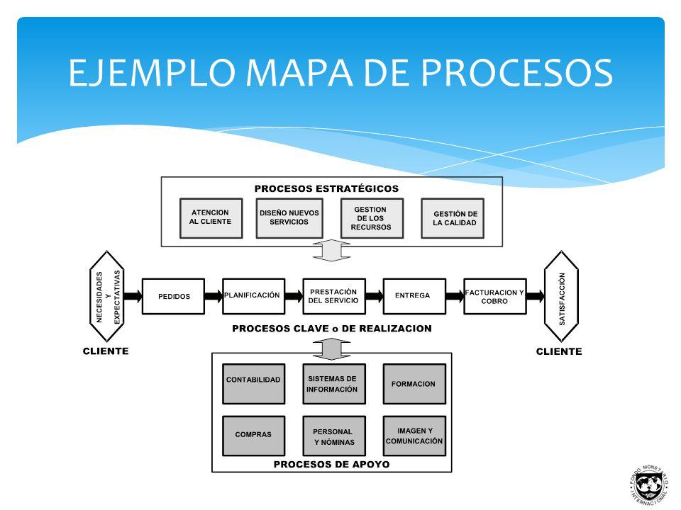 Elaboraci n del mapa de procesos ppt descargar for Mapeo de procesos ejemplo