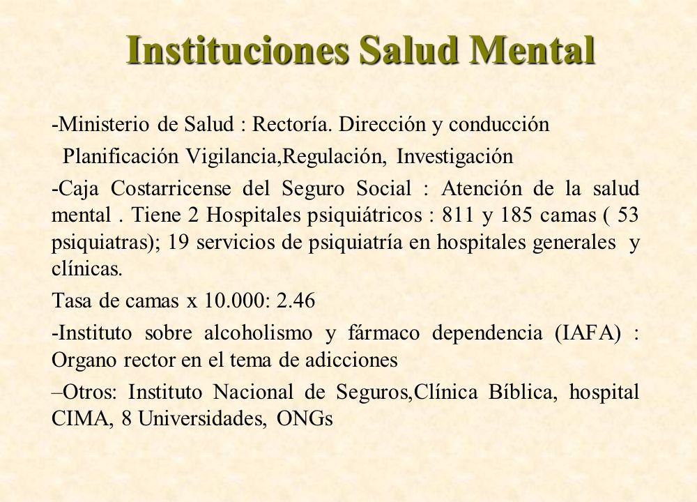 Instituciones Salud Mental