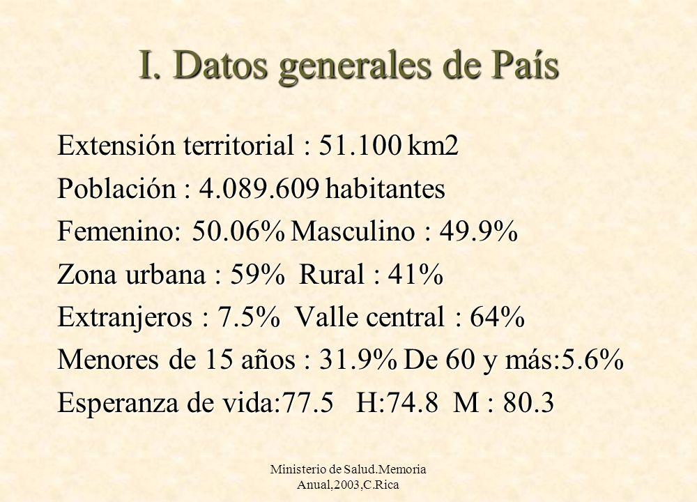 I. Datos generales de País