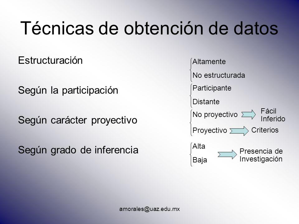 Técnicas de obtención de datos