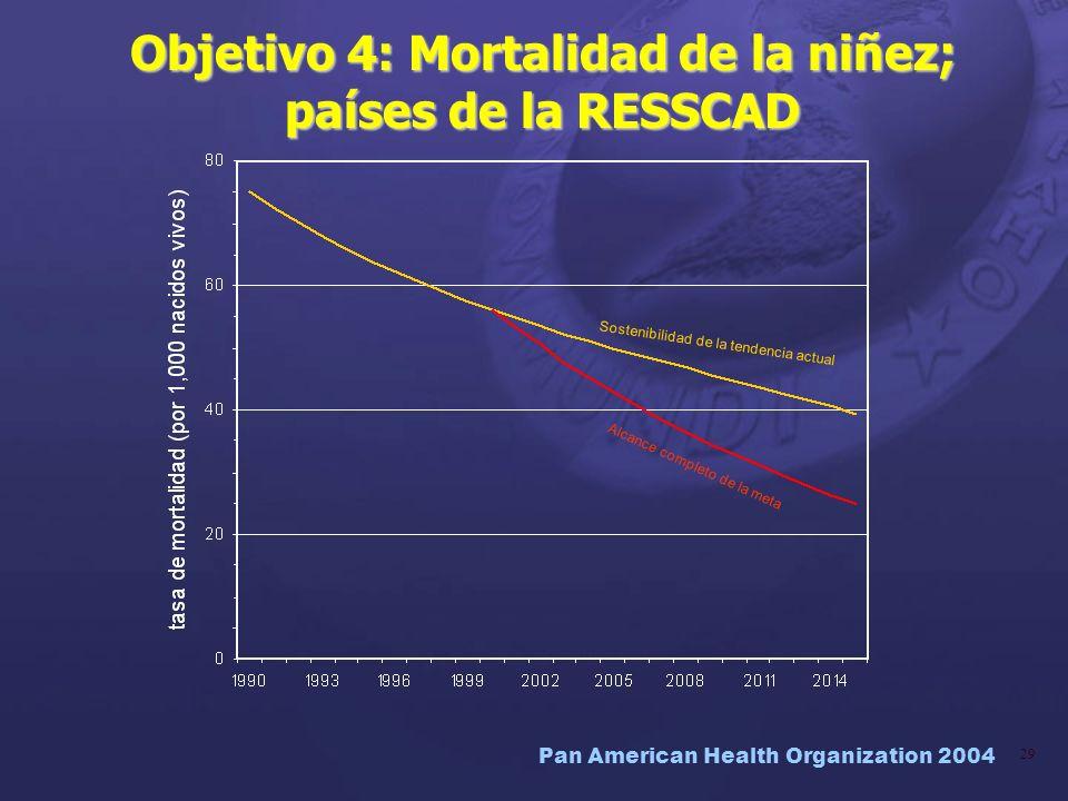 Objetivo 4: Mortalidad de la niñez; países de la RESSCAD