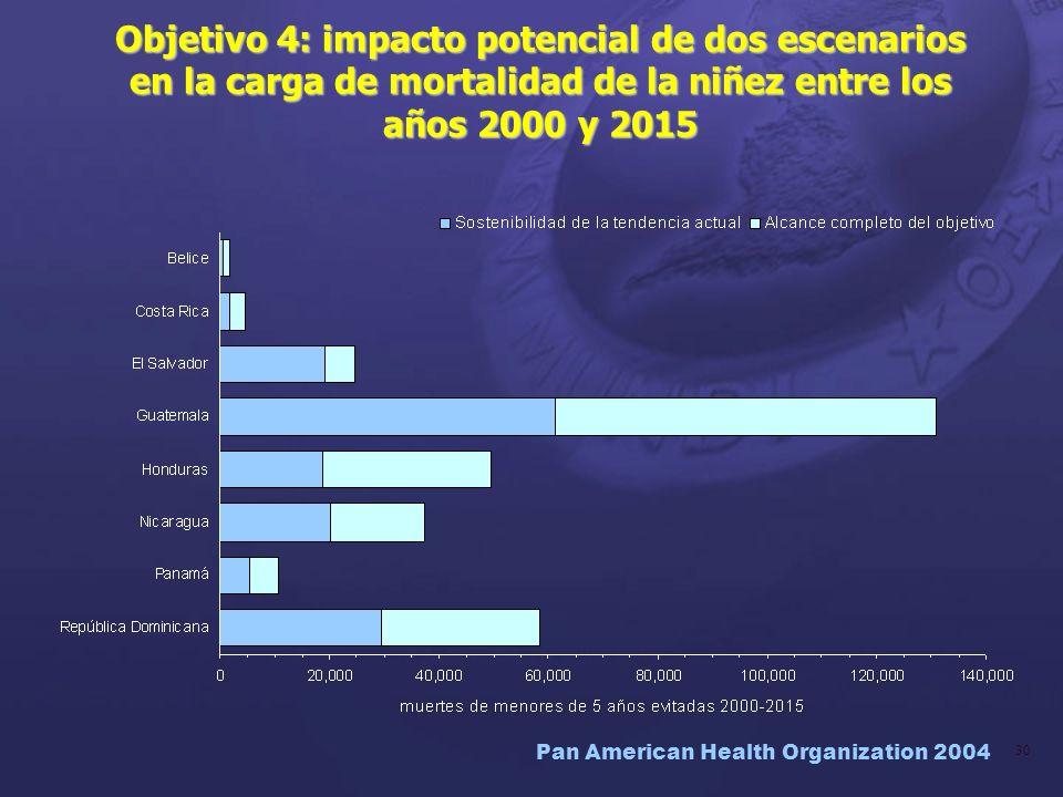 Objetivo 4: impacto potencial de dos escenarios en la carga de mortalidad de la niñez entre los años 2000 y 2015