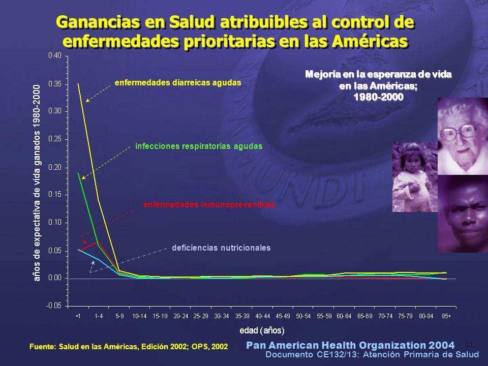 Mejoría en la esperanza de vida en las Américas; 1980-2000