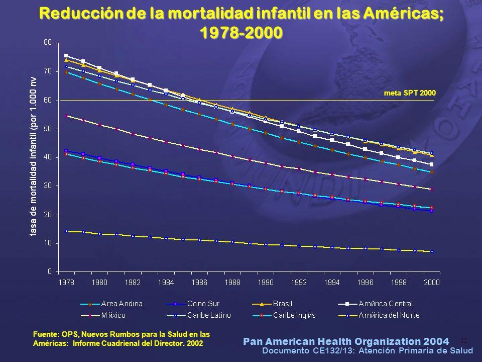 Reducción de la mortalidad infantil en las Américas; 1978-2000