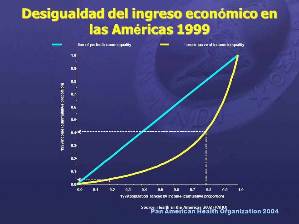 Desigualdad del ingreso económico en las Américas 1999