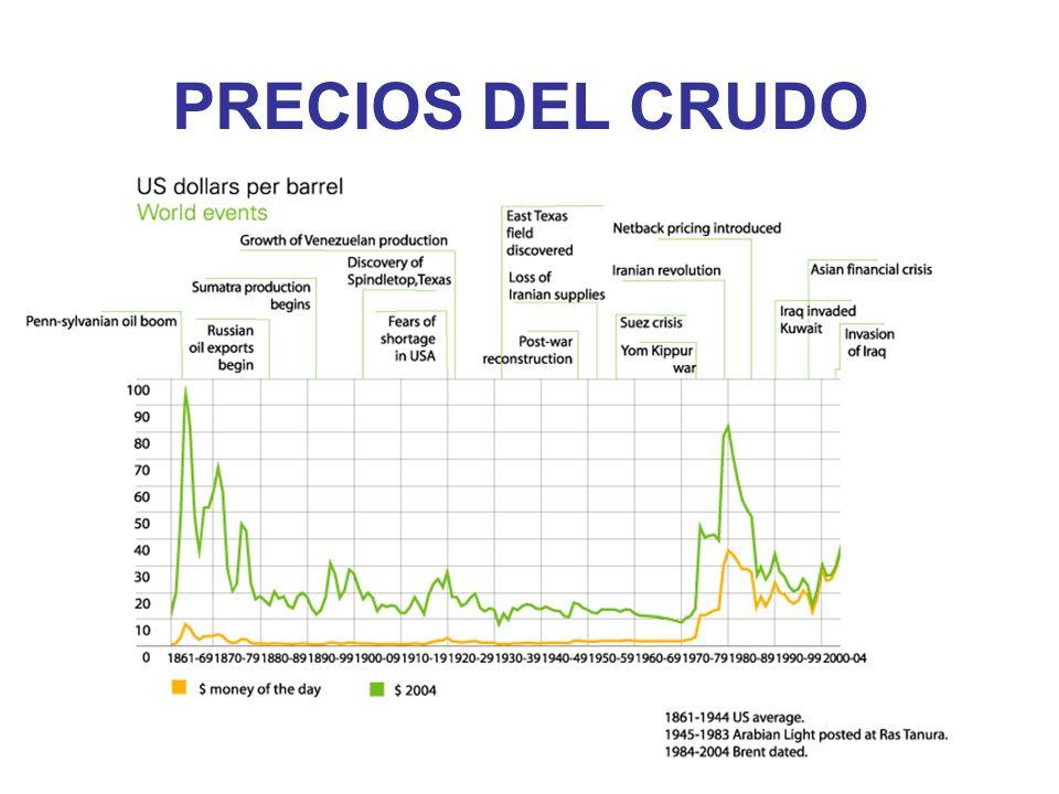 PRECIOS DEL CRUDO
