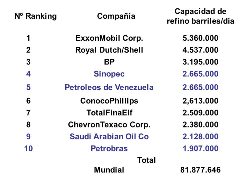 Capacidad de refino barriles/dia Petroleos de Venezuela