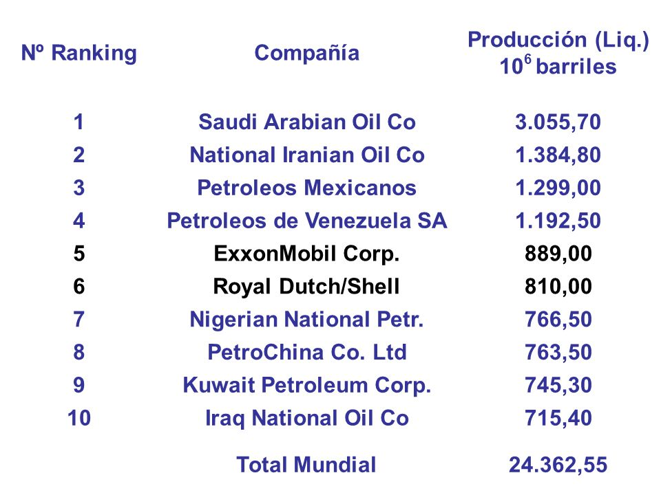 National Iranian Oil Co 1.384,80 3 Petroleos Mexicanos 1.299,00 4