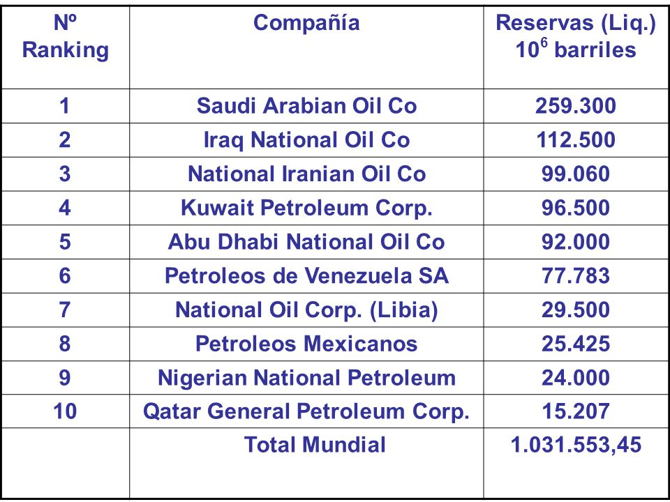 National Iranian Oil Co 99.060 4 Kuwait Petroleum Corp. 96.500 5