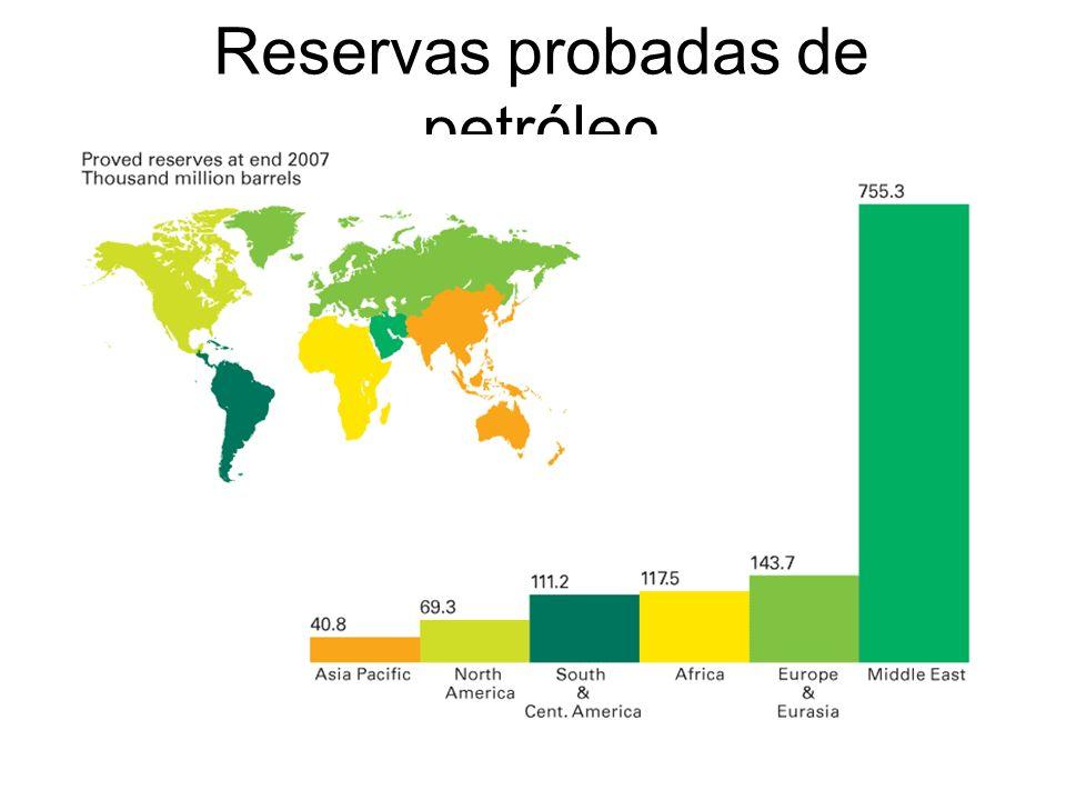 Reservas probadas de petróleo