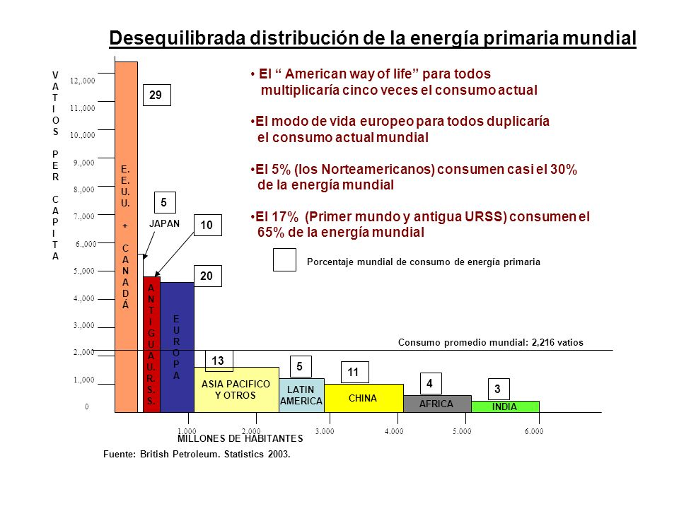 Desequilibrada distribución de la energía primaria mundial
