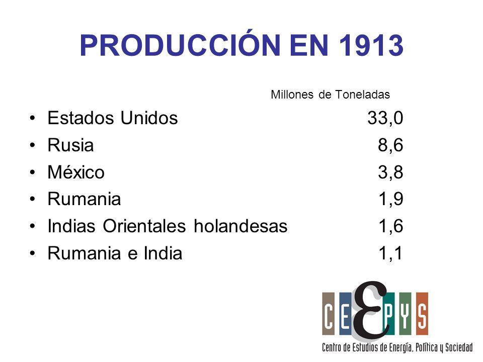 PRODUCCIÓN EN 1913 Estados Unidos 33,0 Rusia 8,6 México 3,8