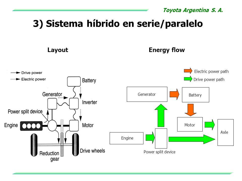 3) Sistema híbrido en serie/paralelo