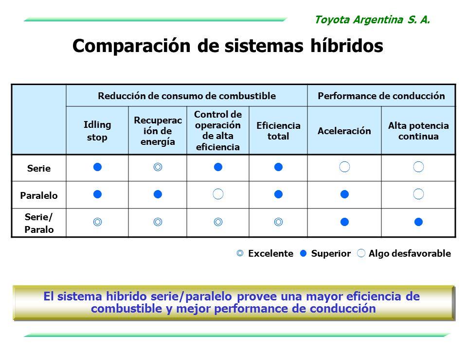 Comparación de sistemas híbridos
