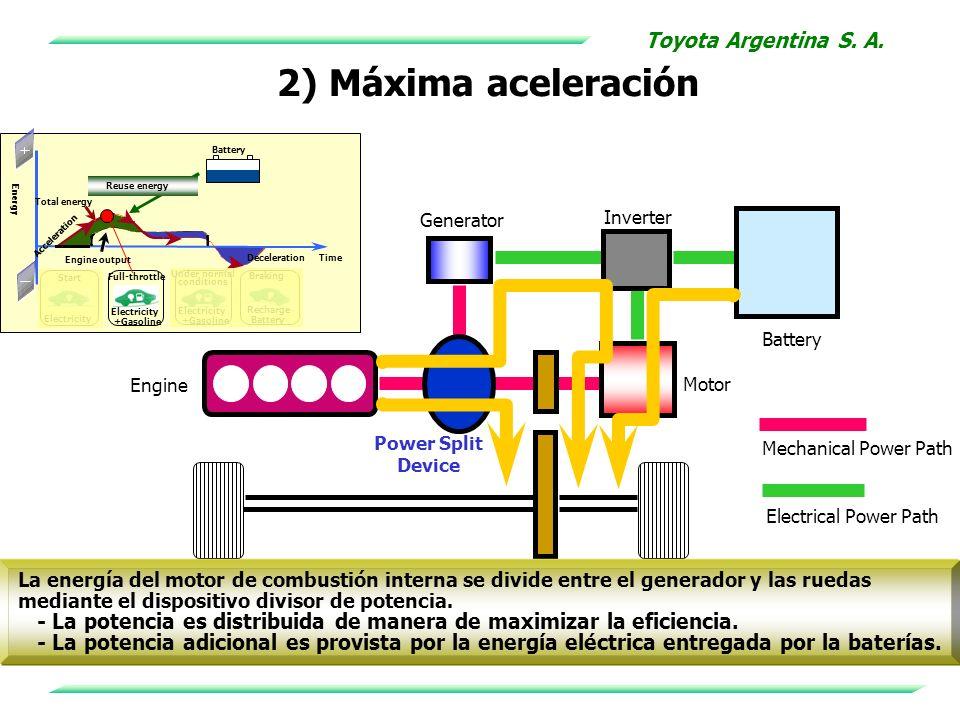 2) Máxima aceleración Toyota Argentina S. A.