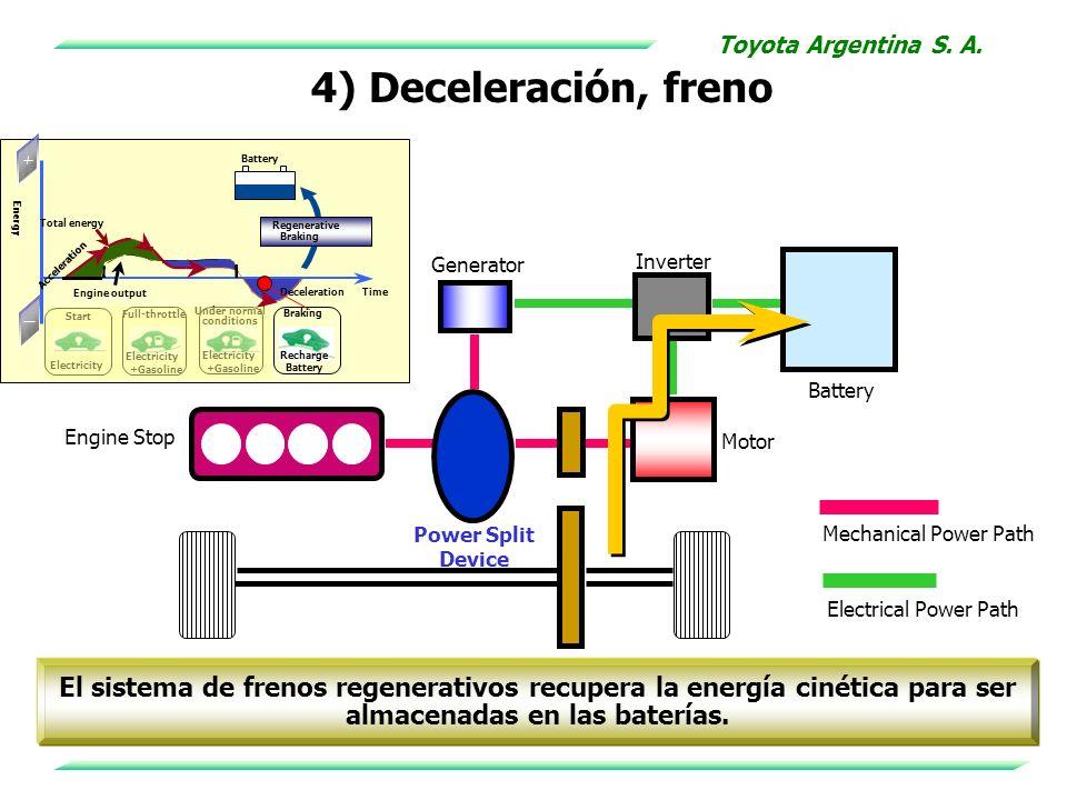 Toyota Argentina S. A.4) Deceleración, freno. Electricity. Start. Full-throttle. +Gasoline. Under normal.