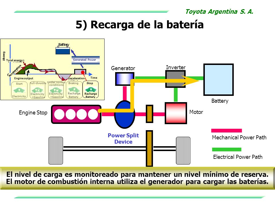 Toyota Argentina S. A.5) Recarga de la batería. Electricity. Start. Full-throttle. +Gasoline. Under normal.