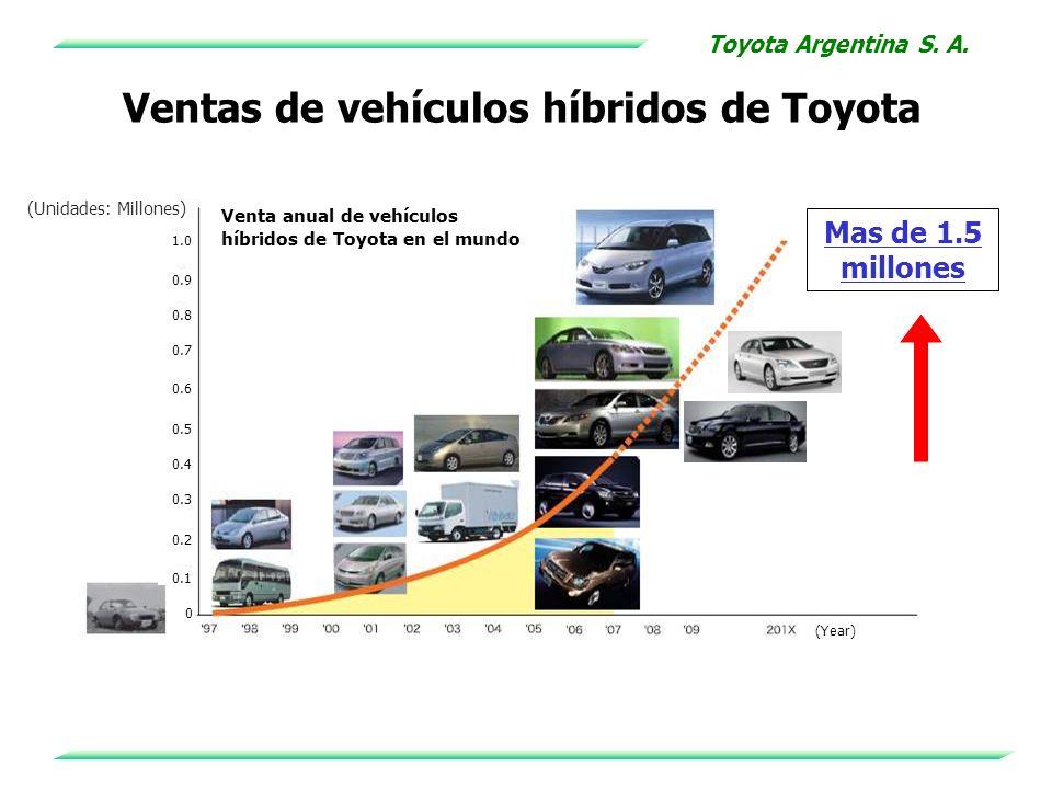 Ventas de vehículos híbridos de Toyota