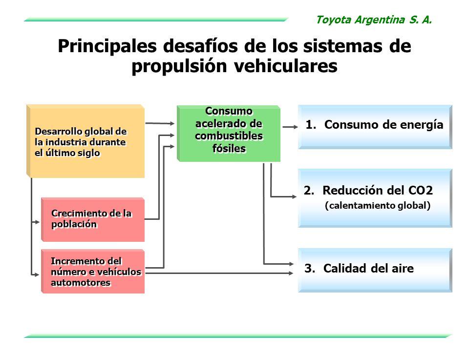 Principales desafíos de los sistemas de propulsión vehiculares