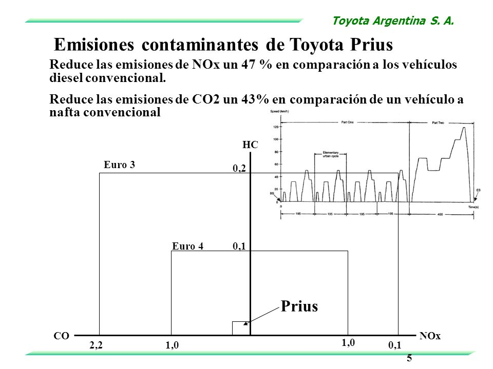 Emisiones contaminantes de Toyota Prius