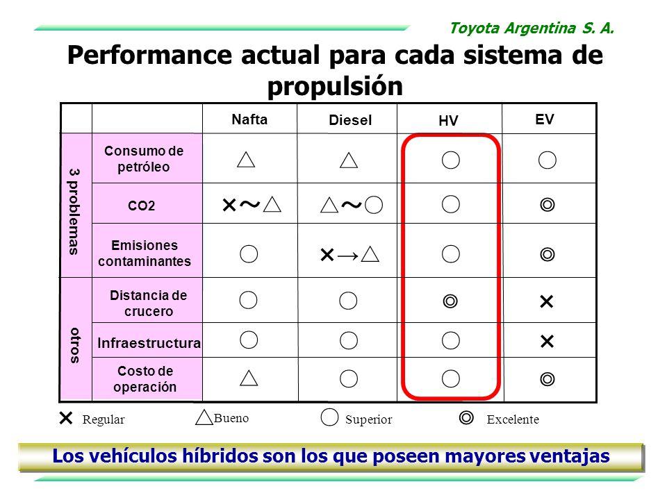 Performance actual para cada sistema de propulsión