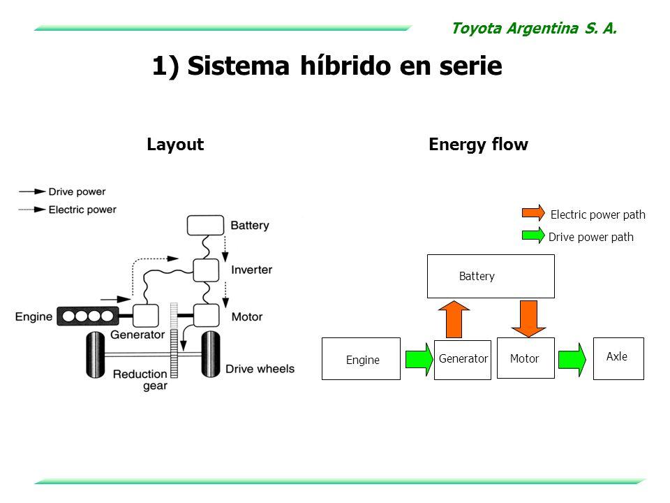 1) Sistema híbrido en serie